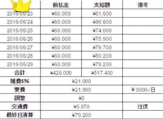 【実例速報】埼玉デリヘルへの出稼ぎで無事1日7万以上稼げました